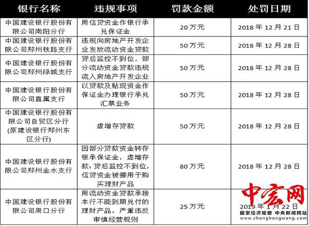 建行河南省分行两月被开7张罚单 涉多违规罚款高达325万元