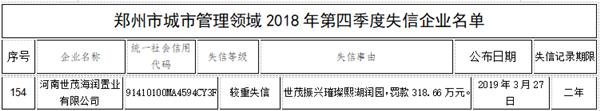 """世茂地产郑州公司上城管失信""""黑名单"""" 被罚款超300万元"""