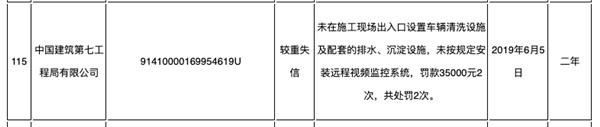 郑州城管领域失信黑名单发布 中建七局等多家央企上榜