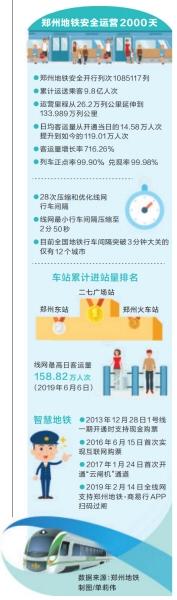 郑州地铁安全运营2000天 日均客运量119.01万人次