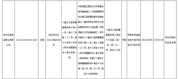 郑州华瑞紫韵置业有限公司被重罚286万 涉多重违规