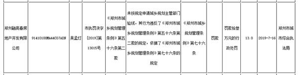 融信集团旗下郑州一公司半年内三次通报受罚 涉多重违规