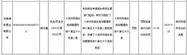 锦艺地产旗下郑州一公司违规遭罚 项目被曝