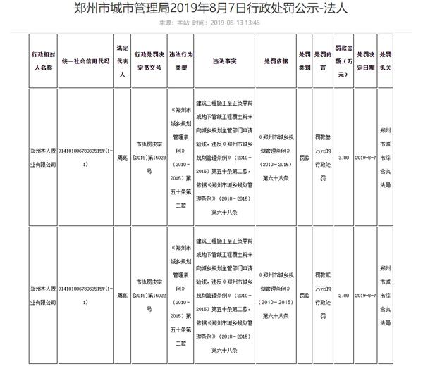未按规划建设 物华集团旗下郑州杰人置业有限公司连吃罚单