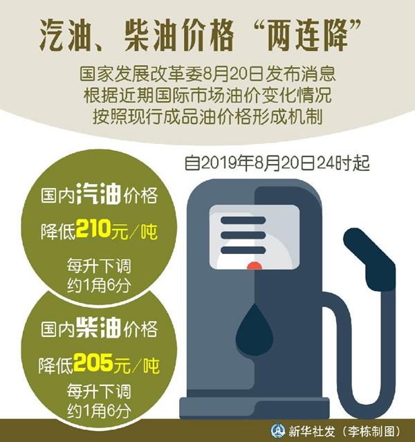 国内汽油价格每吨降210元 柴油价格每吨降205元