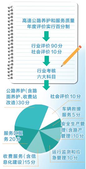 河南高速公路:通行费收费标准与行业六大科目考核挂钩