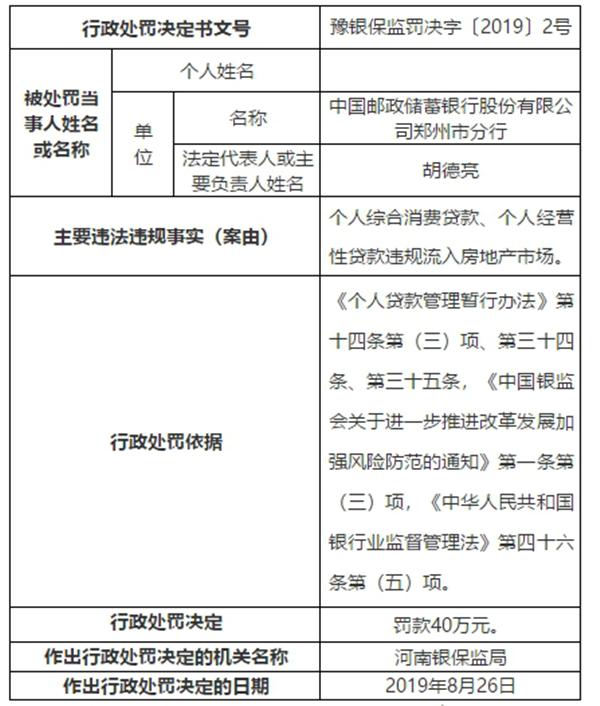 因贷款违规流入地产市场 邮政银行郑州分行被罚40万