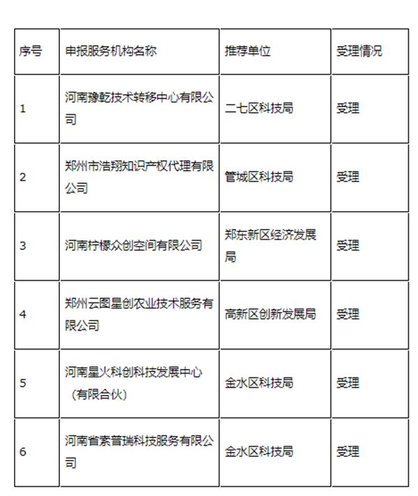 支持科技成果转移转化 郑州13家技术转移相关企业补助申报获受理