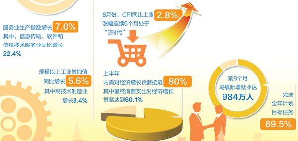 8月份经济数据解读:消费需求升级 实现全年预期发展目标有底气