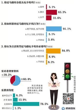 超八成受访者称:立法处罚过马路低头玩手机有必要 立法效果值得期待