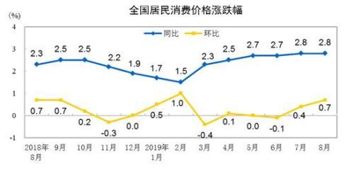 """国家统计局:9月份CPI今日公布涨幅或连续7个月处""""2时代"""""""