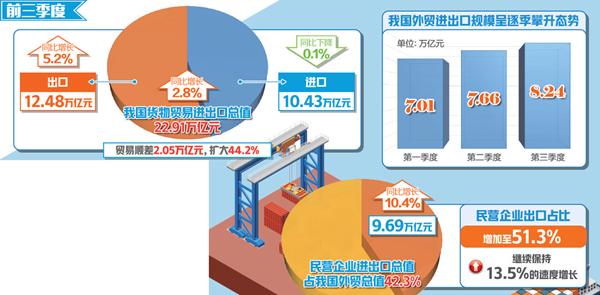 海关总署:中国进出口总额连续6个月保持2.5万亿元以上规模