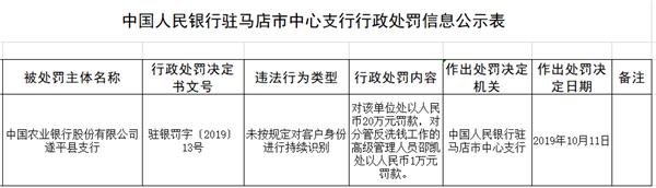 未按规定对客户身份进行识别 农行遂平县分行被罚20万
