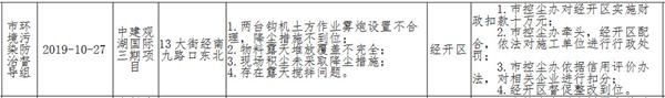 郑州多家地产项目违反管控要求被罚 涉中建、金科等一线房企