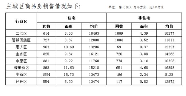 河南郑州10月份房地产销售数据公布:商品住宅均价11133元/㎡