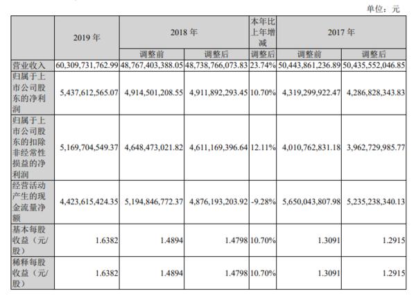 双汇发展2019年同比增长10.7%,拟10派10元