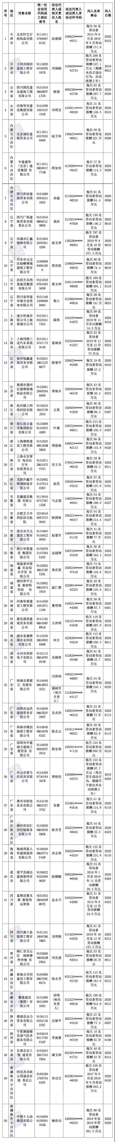 """2020年第二批拖欠农民工工资""""黑名单""""被公布 河南华普建设工程公司上榜"""