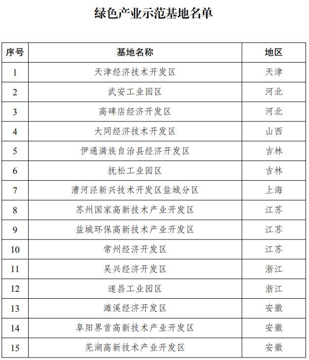 两部门联合发布31家绿色产业示范基地名单 河南一家上榜