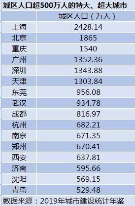 """最新榜单!16个超大、特大城市出炉 """"特大城市""""郑州有哪些""""硬实力""""?"""