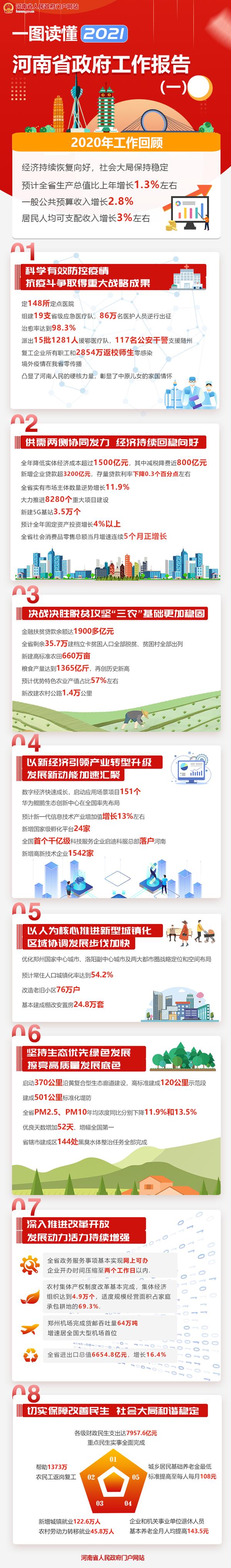 一图读懂,2021河南省政府工作报告