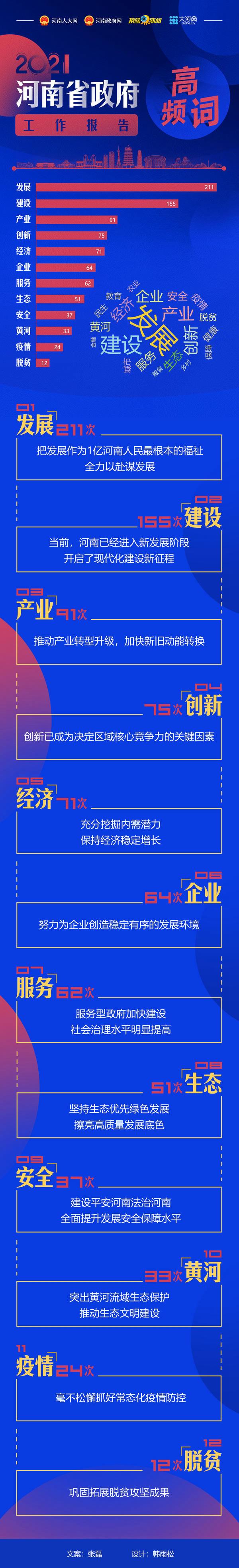 2021年河南省政府工作报告高频词出炉 看哪些词位居前列