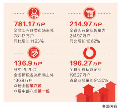 136.9万户 河南省去年新设市场主体居全国第六位