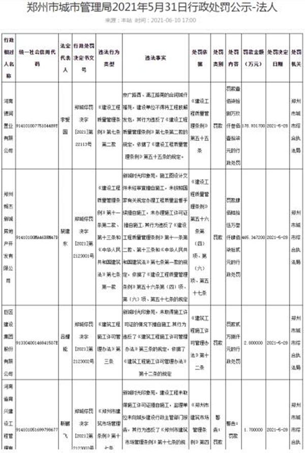 郑州新城时光印象苑项目无证施工 三家企业涉违规合计被罚500余万