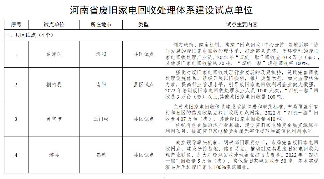 河南废旧家电回收处理体系建设试点公示 这20个县区、企业入围(附名单)
